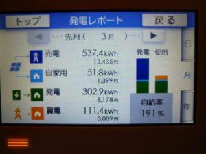 ダブル発電のデータ